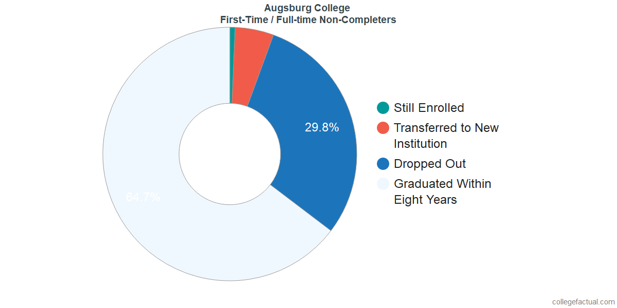 Non-completion rates for first-time / full-time students at Augsburg College