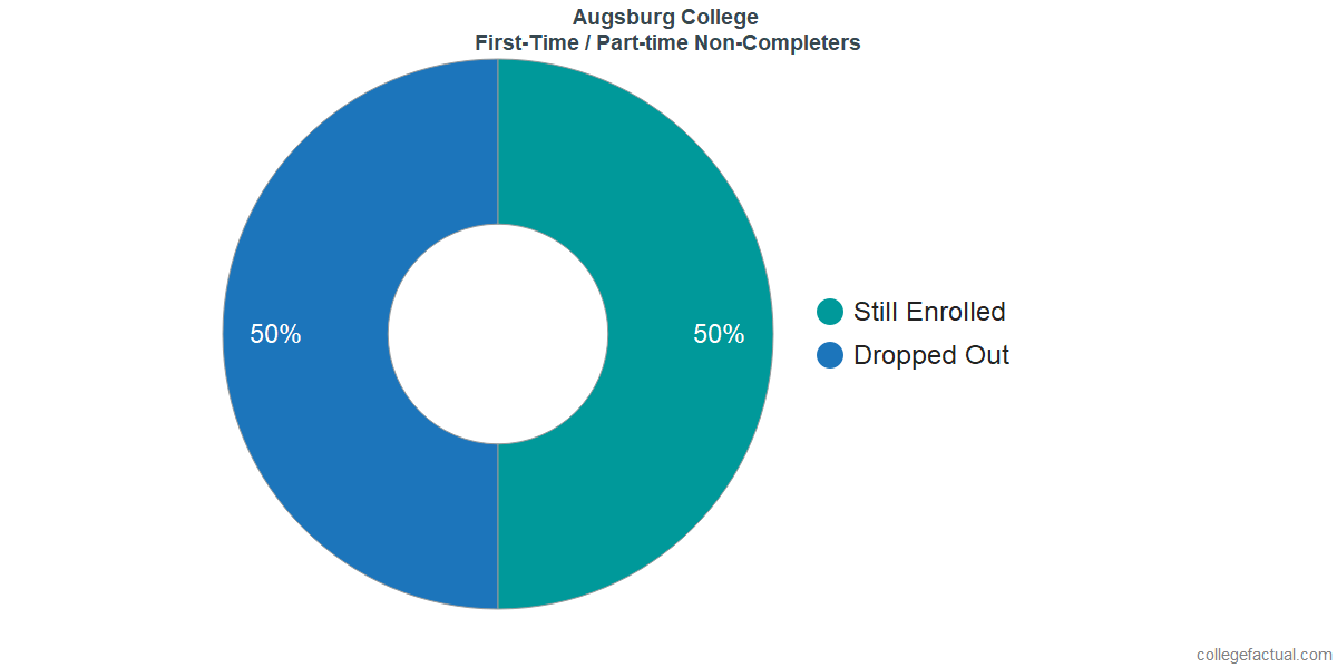 Non-completion rates for first-time / part-time students at Augsburg College
