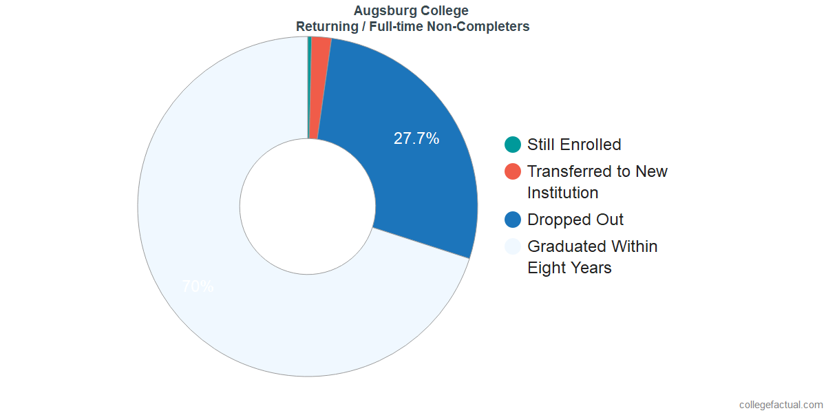 Non-completion rates for returning / full-time students at Augsburg College