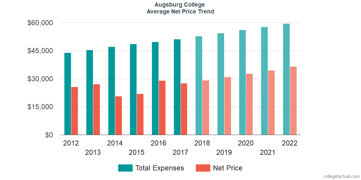 Net Price Trends at Augsburg College