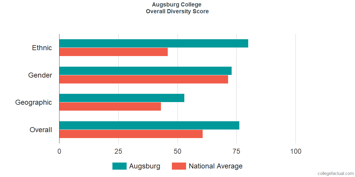 Overall Diversity at Augsburg College