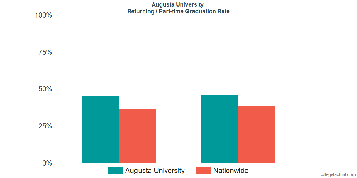 Graduation rates for returning / part-time students at Augusta University