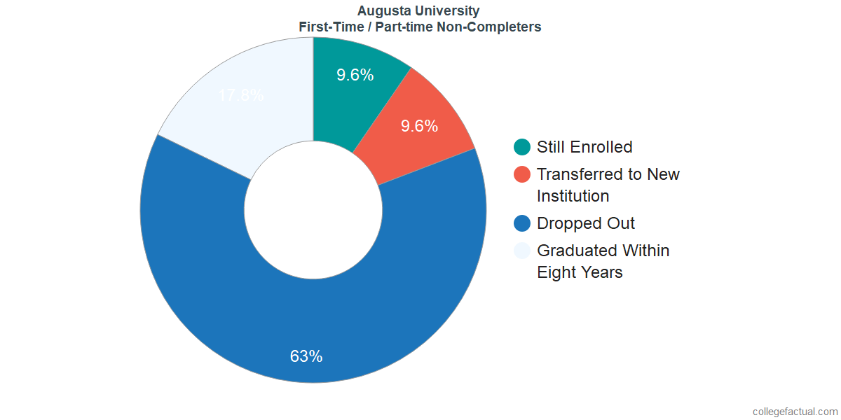 Non-completion rates for first-time / part-time students at Augusta University
