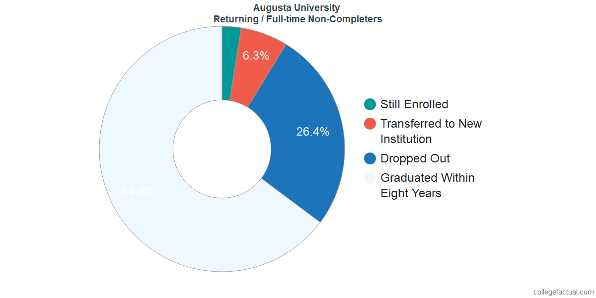 Non-completion rates for returning / full-time students at Augusta University