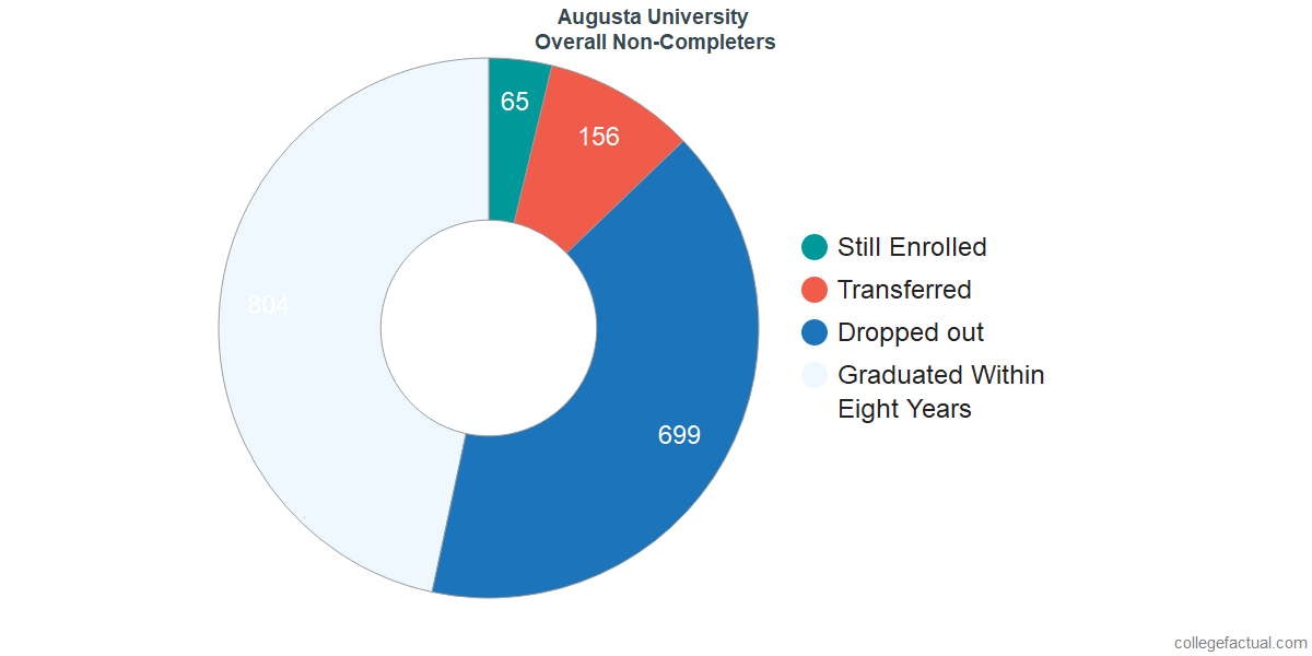 outcomes for students who failed to graduate from Augusta University