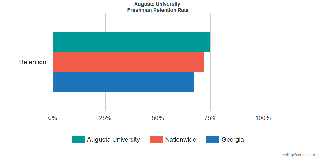 Freshman Retention Rate at Augusta University