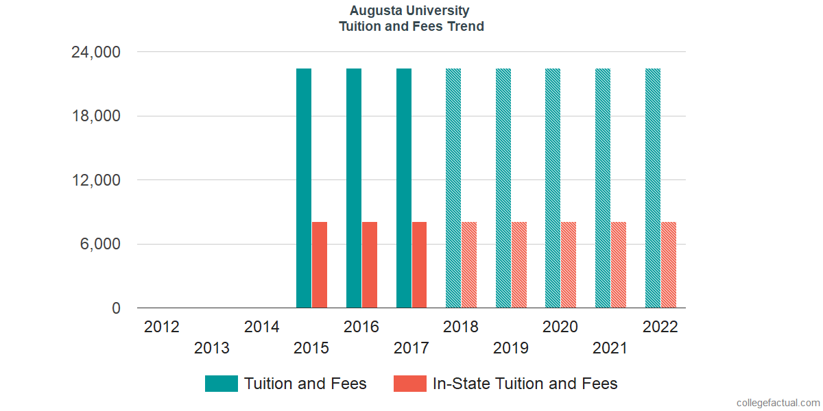 Tuition and Fees Trends at Augusta University