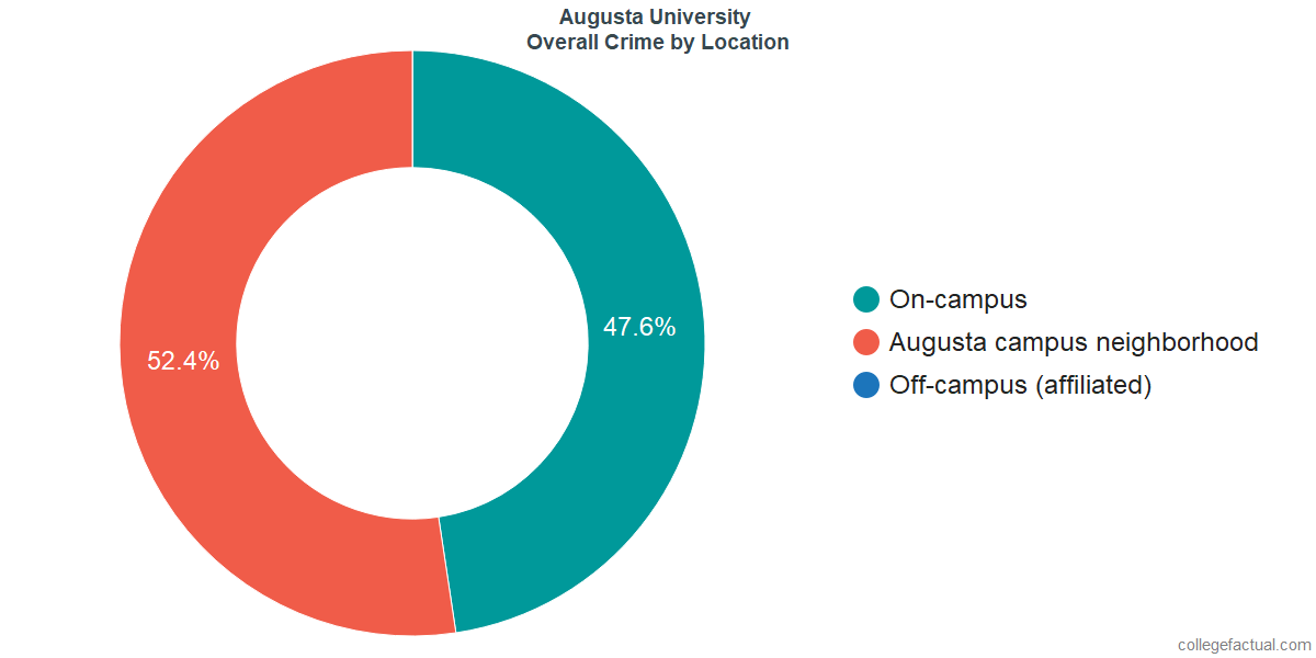 Overall Crime and Safety Incidents at Augusta University by Location