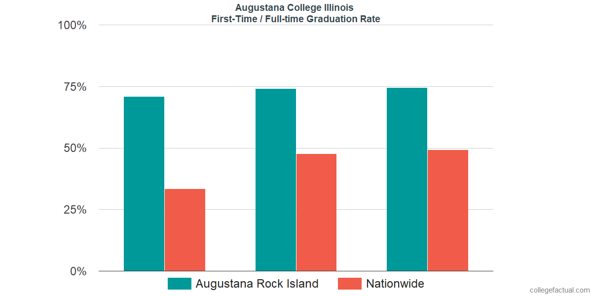 Graduation rates for first-time / full-time students at Augustana College Illinois