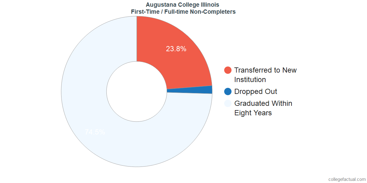 Non-completion rates for first-time / full-time students at Augustana College Illinois