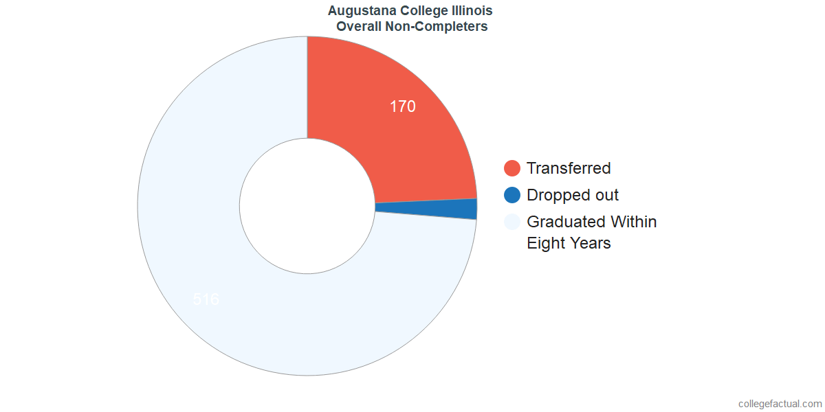 outcomes for students who failed to graduate from Augustana College Illinois