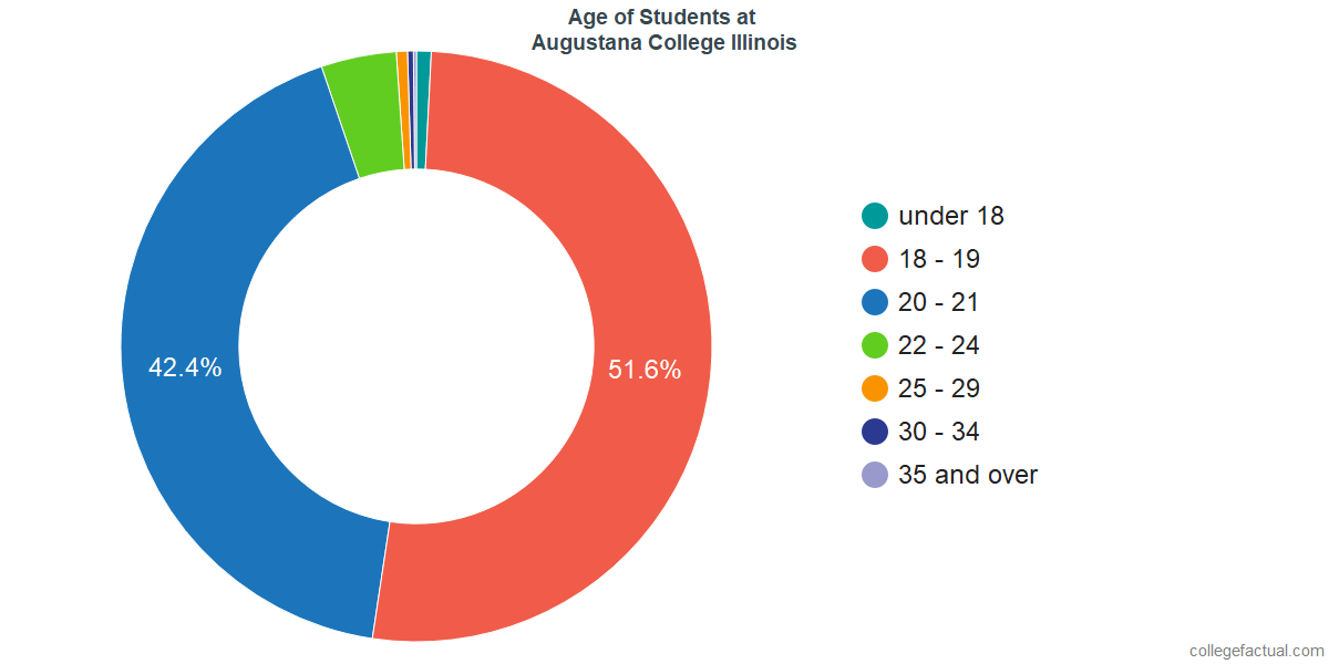 Age of Undergraduates at Augustana College Illinois