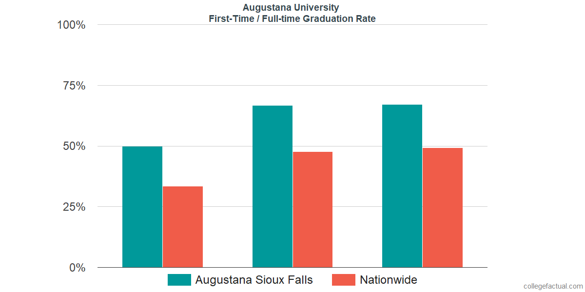 Graduation rates for first time / full-time students at Augustana University