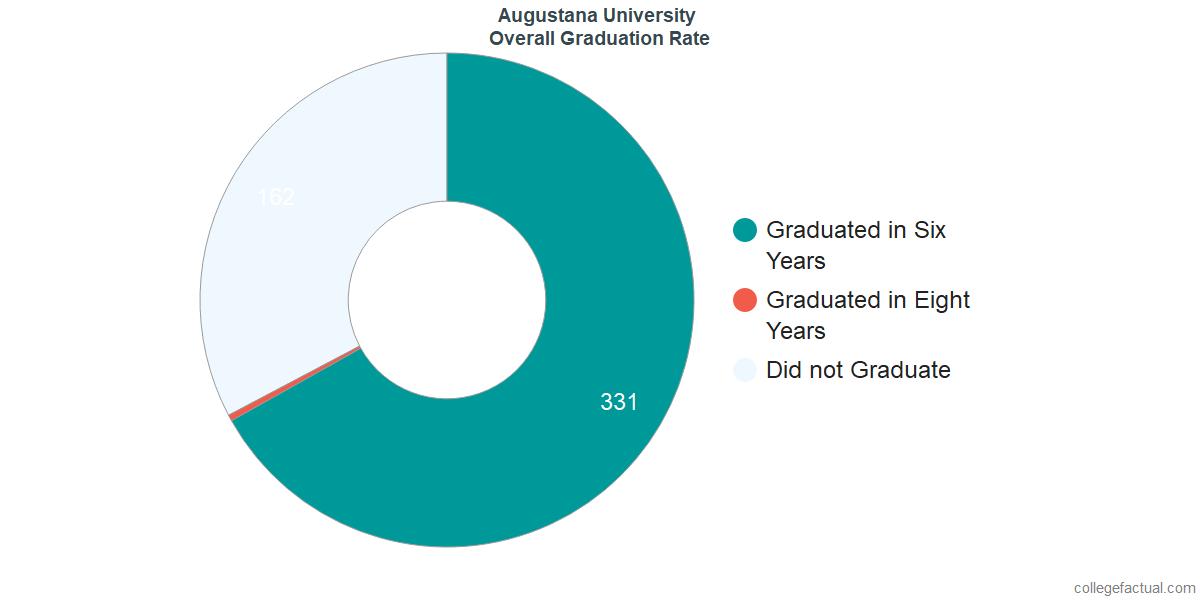 Undergraduate Graduation Rate at Augustana University