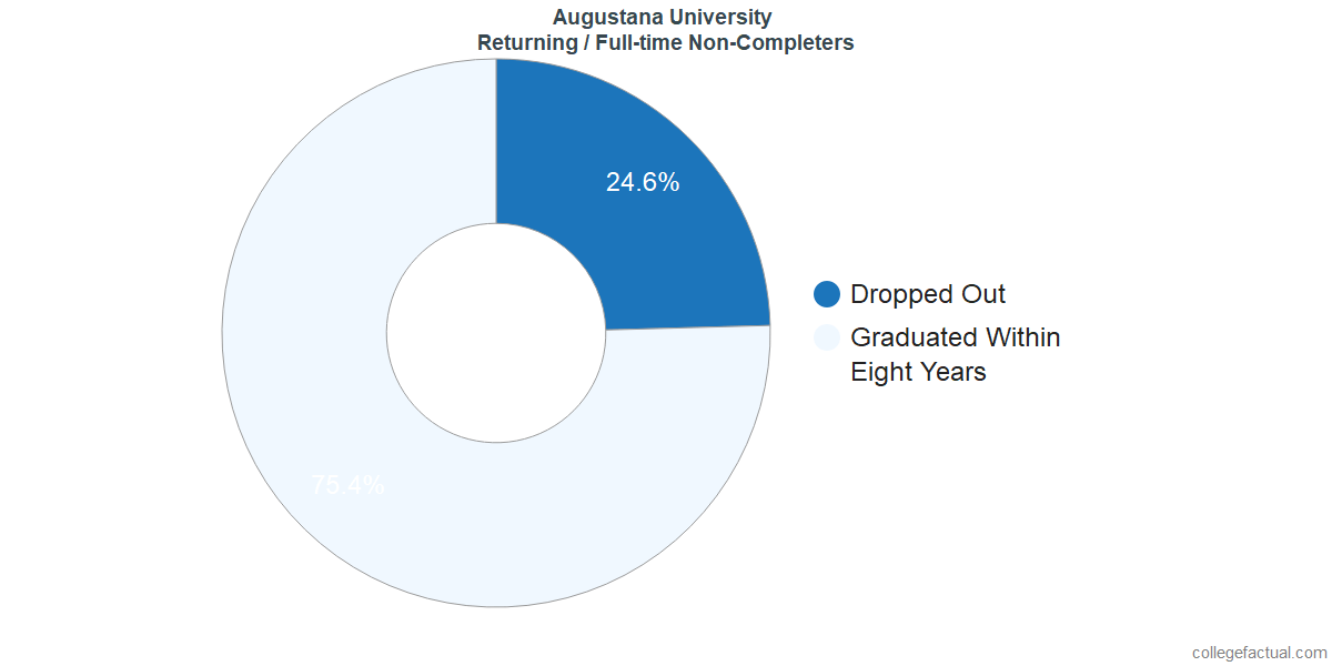 Non-completion rates for returning / full-time students at Augustana University