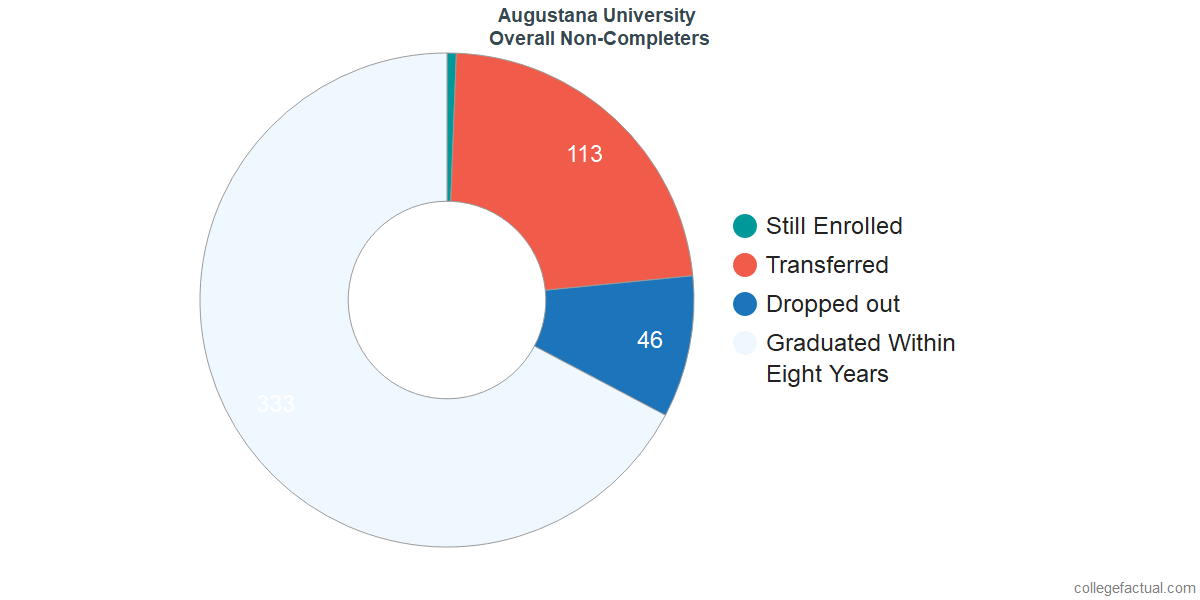 outcomes for students who failed to graduate from Augustana University