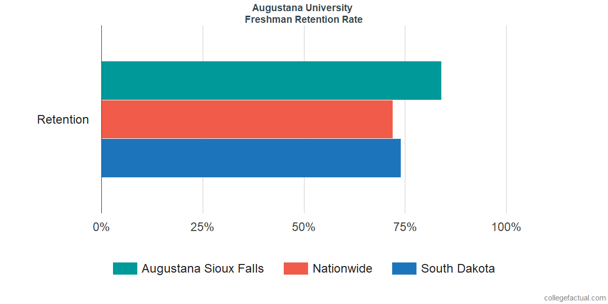 Augustana Sioux FallsFreshman Retention Rate