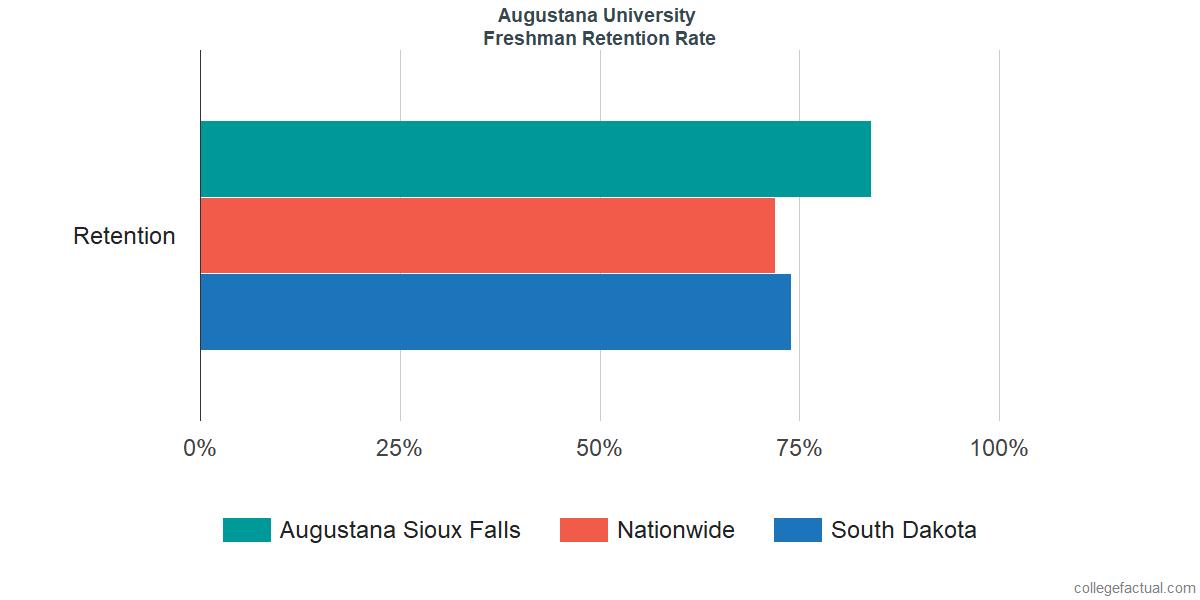 Freshman Retention Rate at Augustana University