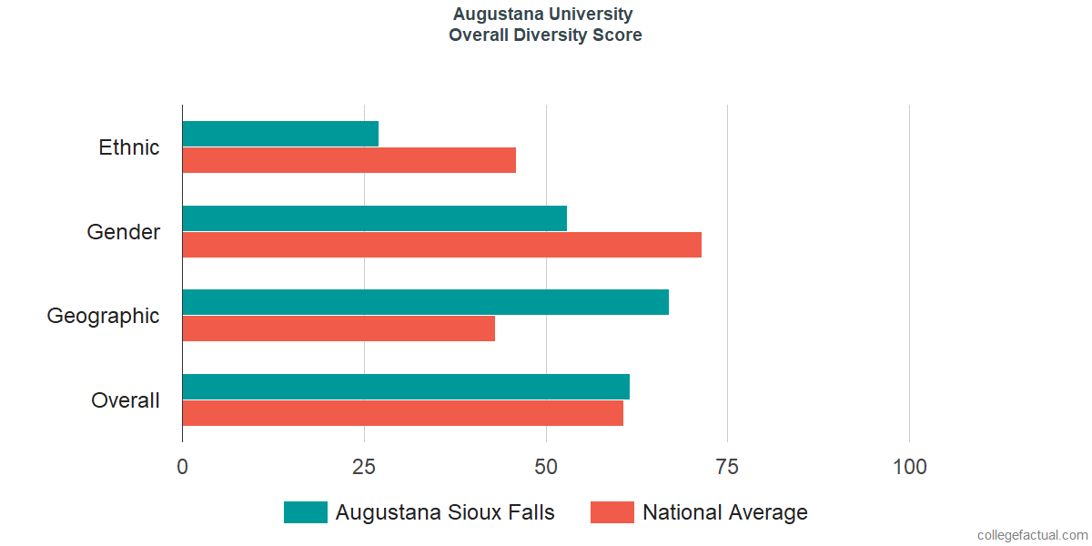 Overall Diversity at Augustana University