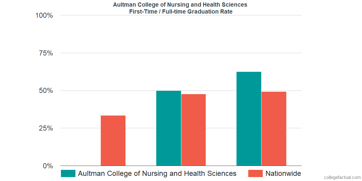 Graduation rates for first time / full-time students at Aultman College of Nursing and Health Sciences
