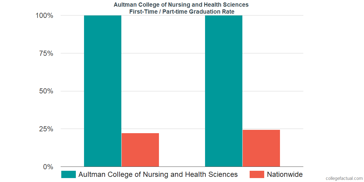 Graduation rates for first time / part-time students at Aultman College of Nursing and Health Sciences