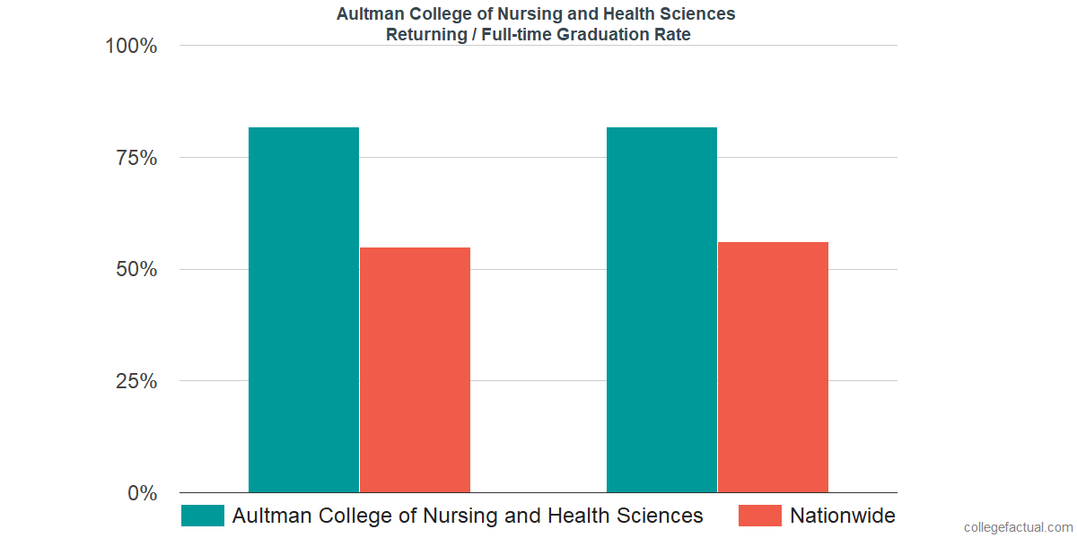 Graduation rates for returning / full-time students at Aultman College of Nursing and Health Sciences
