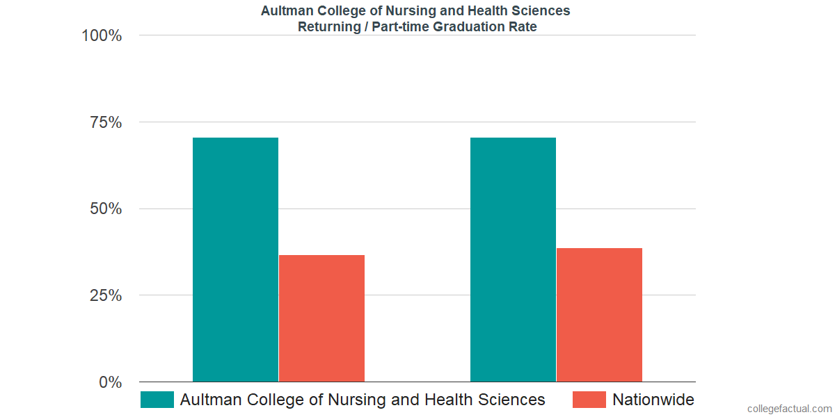 Graduation rates for returning / part-time students at Aultman College of Nursing and Health Sciences