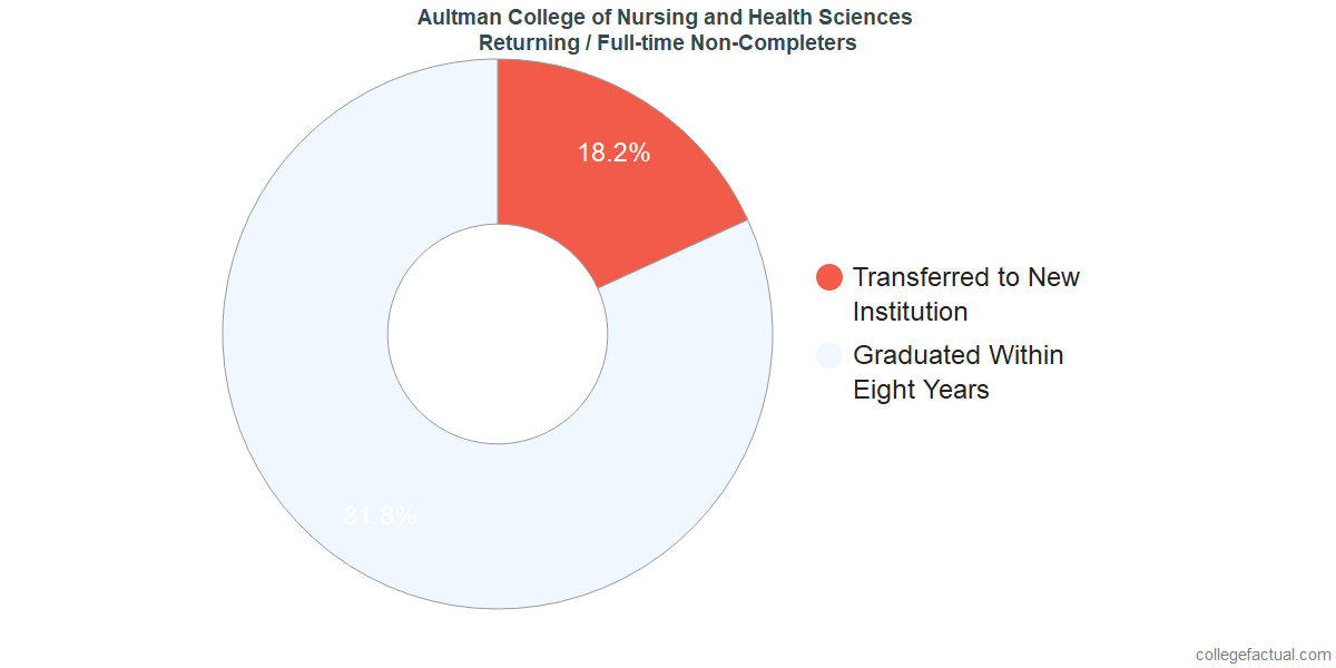 Non-completion rates for returning / full-time students at Aultman College of Nursing and Health Sciences