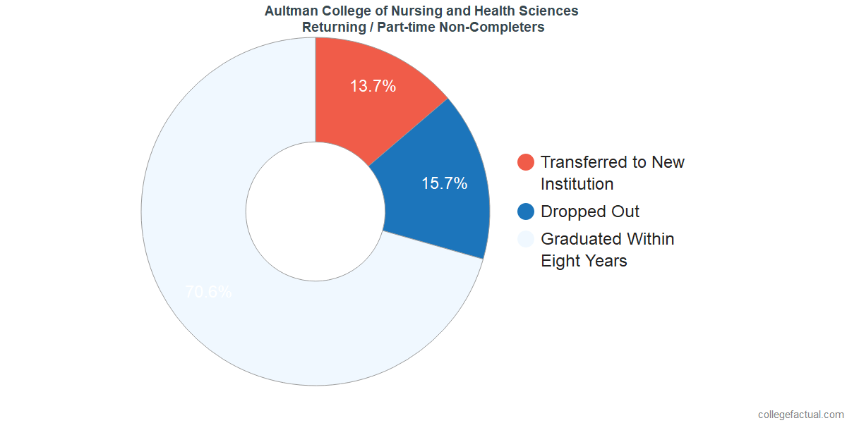 Non-completion rates for returning / part-time students at Aultman College of Nursing and Health Sciences