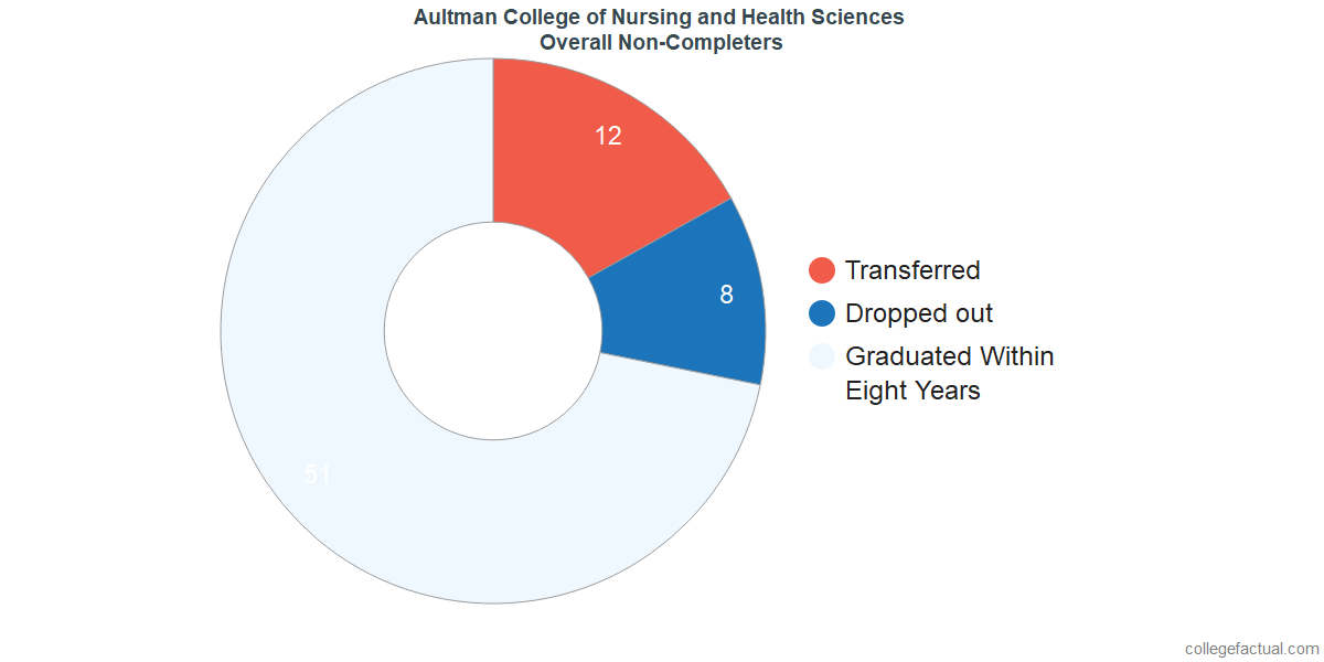 outcomes for students who failed to graduate from Aultman College of Nursing and Health Sciences