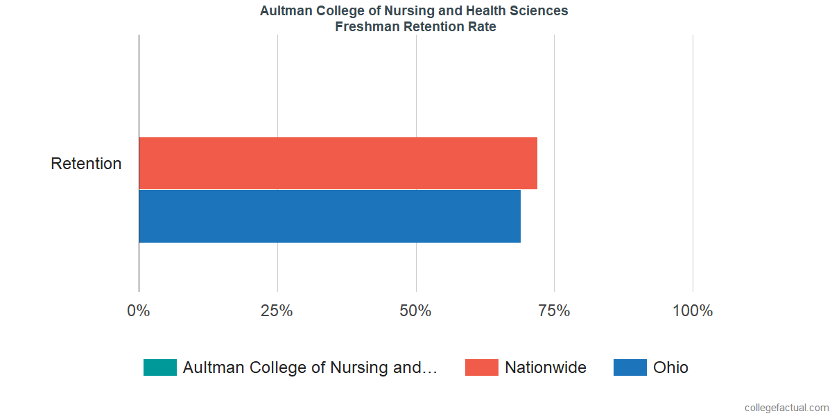 Aultman College of Nursing and Health SciencesFreshman Retention Rate