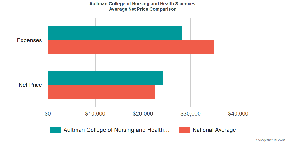 Net Price Comparisons at Aultman College of Nursing and Health Sciences