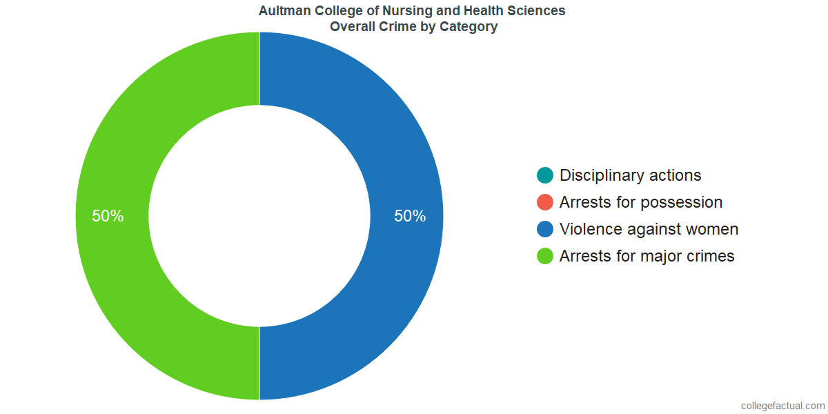 Overall Crime and Safety Incidents at Aultman College of Nursing and Health Sciences by Category