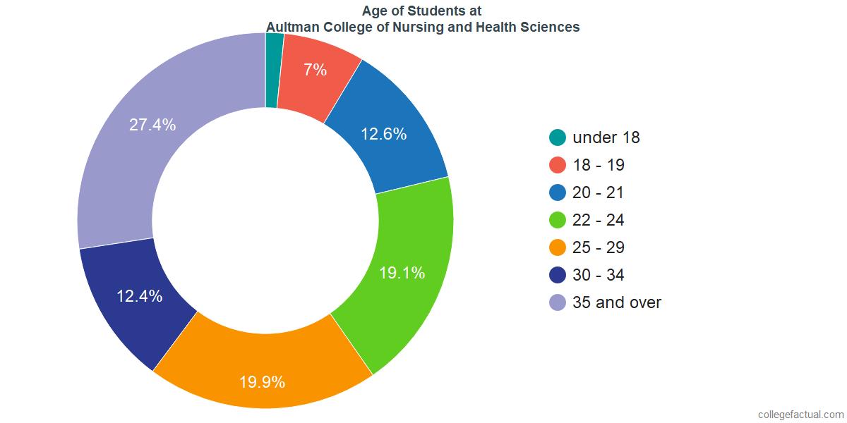 Age of Undergraduates at Aultman College of Nursing and Health Sciences