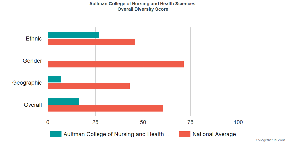 Overall Diversity at Aultman College of Nursing and Health Sciences