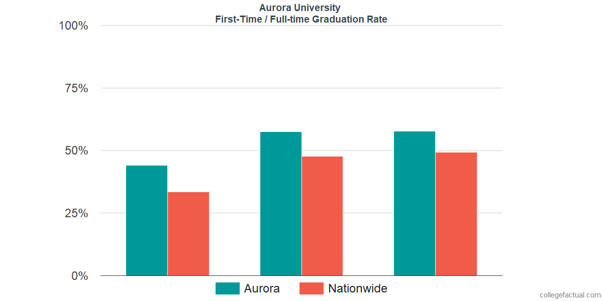Graduation rates for first-time / full-time students at Aurora University