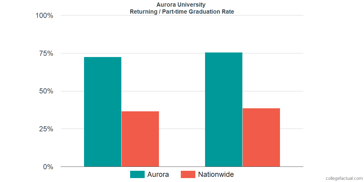 Graduation rates for returning / part-time students at Aurora University