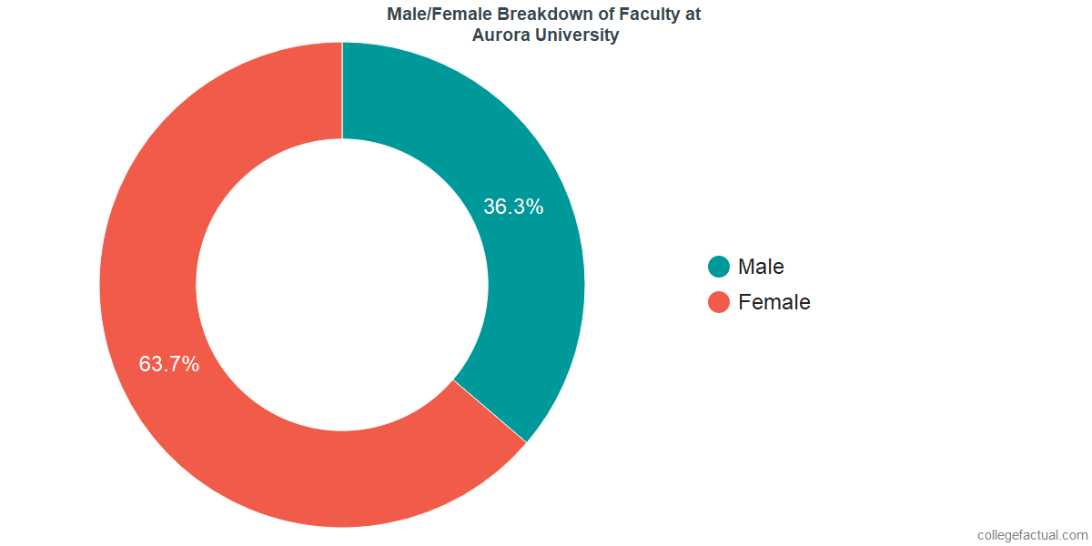 Male/Female Diversity of Faculty at Aurora University