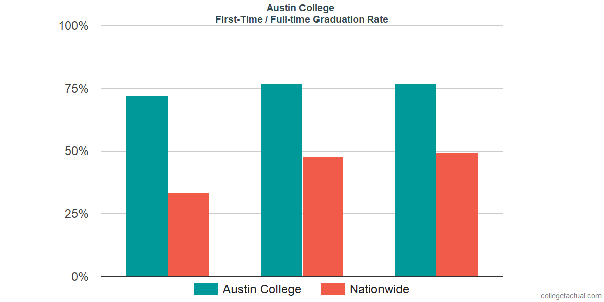 Graduation rates for first-time / full-time students at Austin College