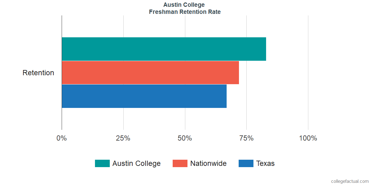 Freshman Retention Rate at Austin College