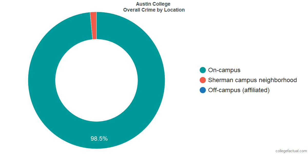 Overall Crime and Safety Incidents at Austin College by Location