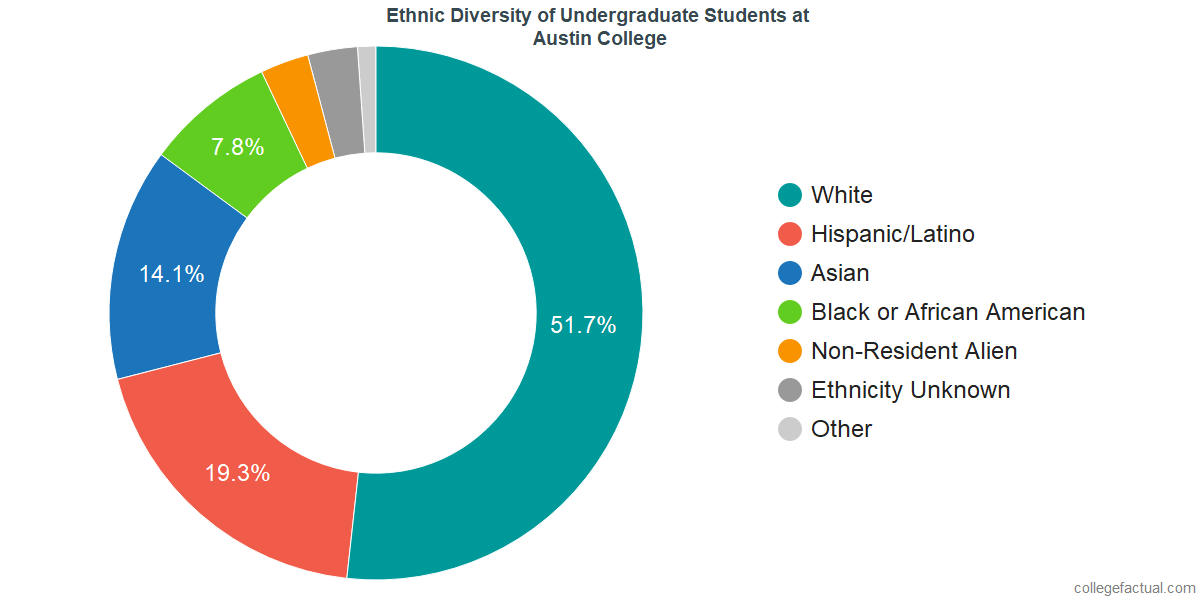 Ethnic Diversity of Undergraduates at Austin College