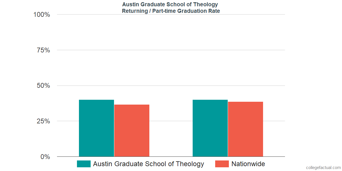 Graduation rates for returning / part-time students at Austin Graduate School of Theology