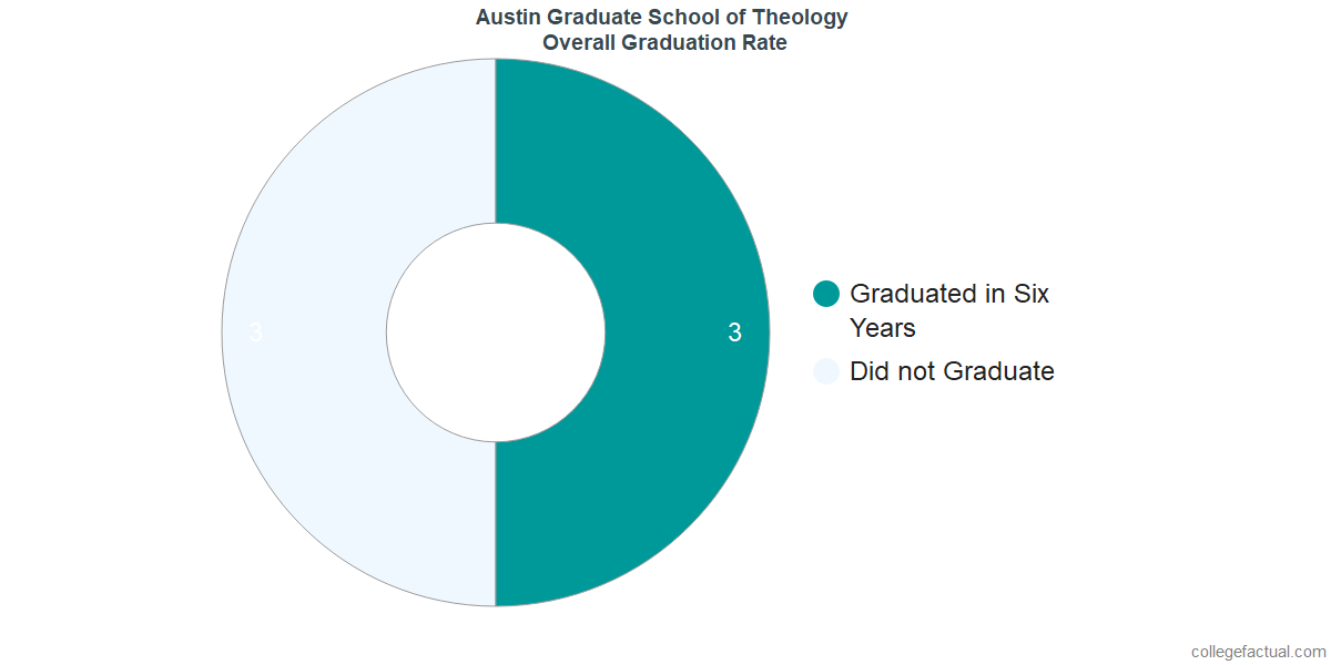 Undergraduate Graduation Rate at Austin Graduate School of Theology