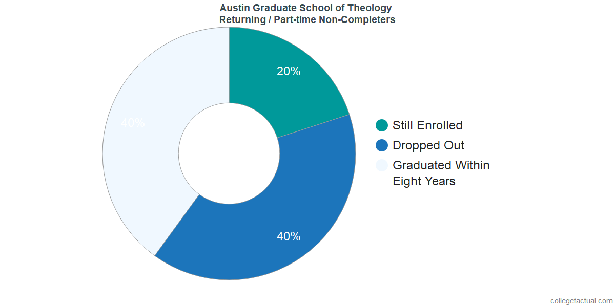 Non-completion rates for returning / part-time students at Austin Graduate School of Theology