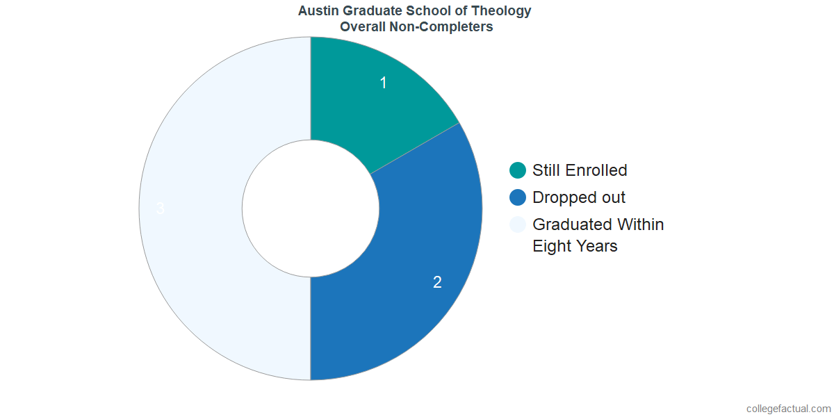 outcomes for students who failed to graduate from Austin Graduate School of Theology