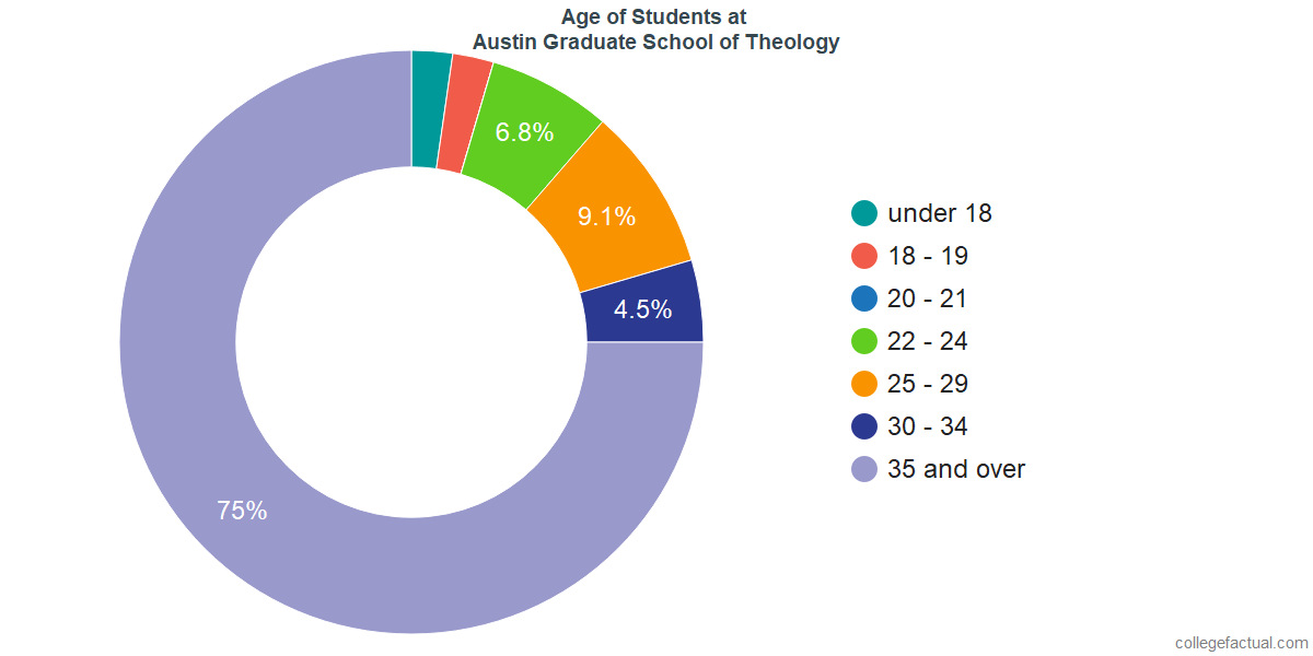 Age of Undergraduates at Austin Graduate School of Theology