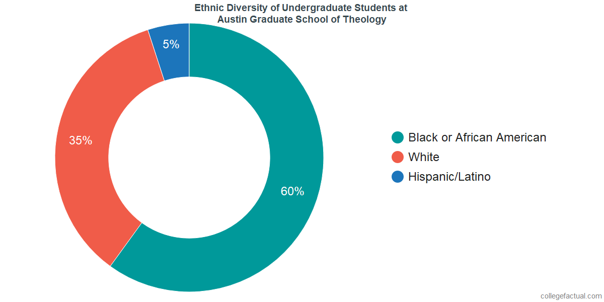 Ethnic Diversity of Undergraduates at Austin Graduate School of Theology