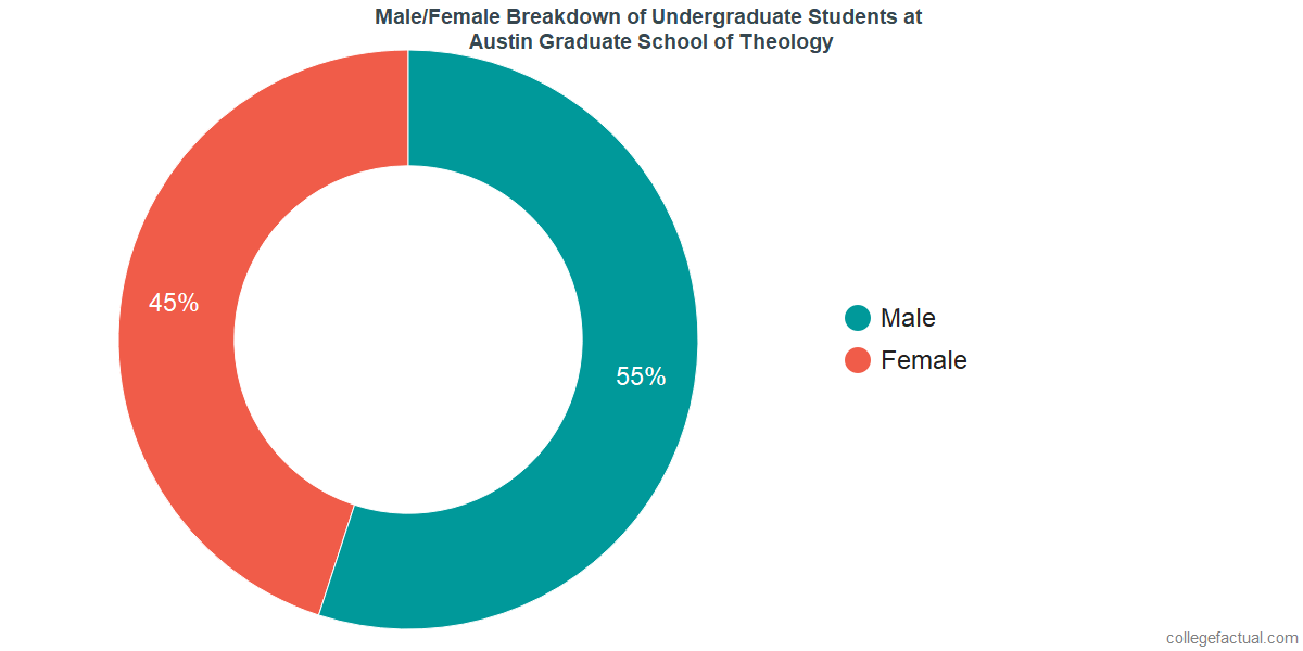 Male/Female Diversity of Undergraduates at Austin Graduate School of Theology