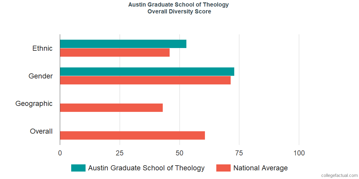 Overall Diversity at Austin Graduate School of Theology